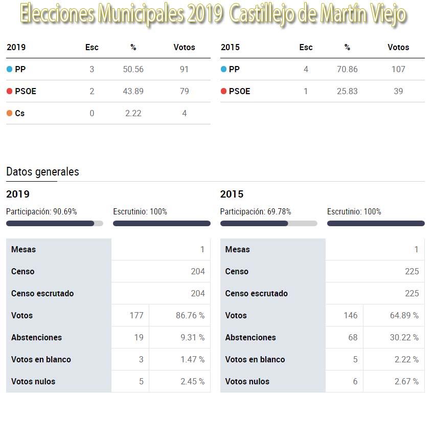 grafico elecciones castillejo de martin viejo 2019